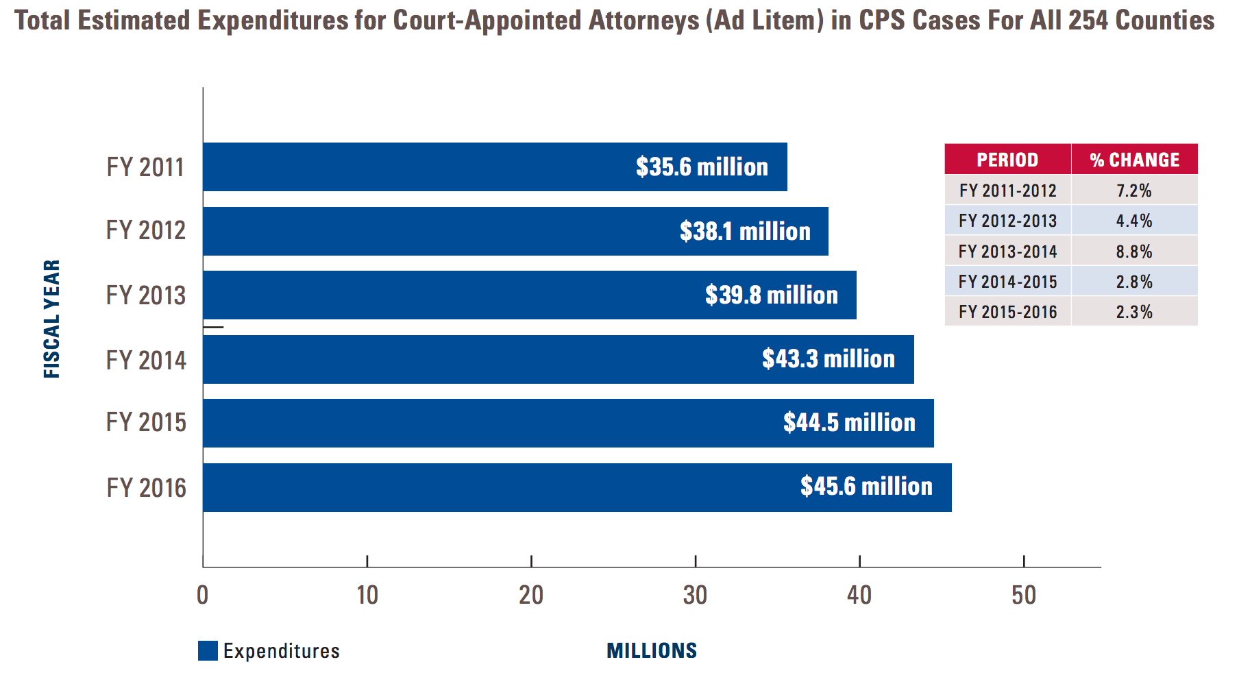 TAC - Court-Appointed Attorneys in Child Protective Services Cases